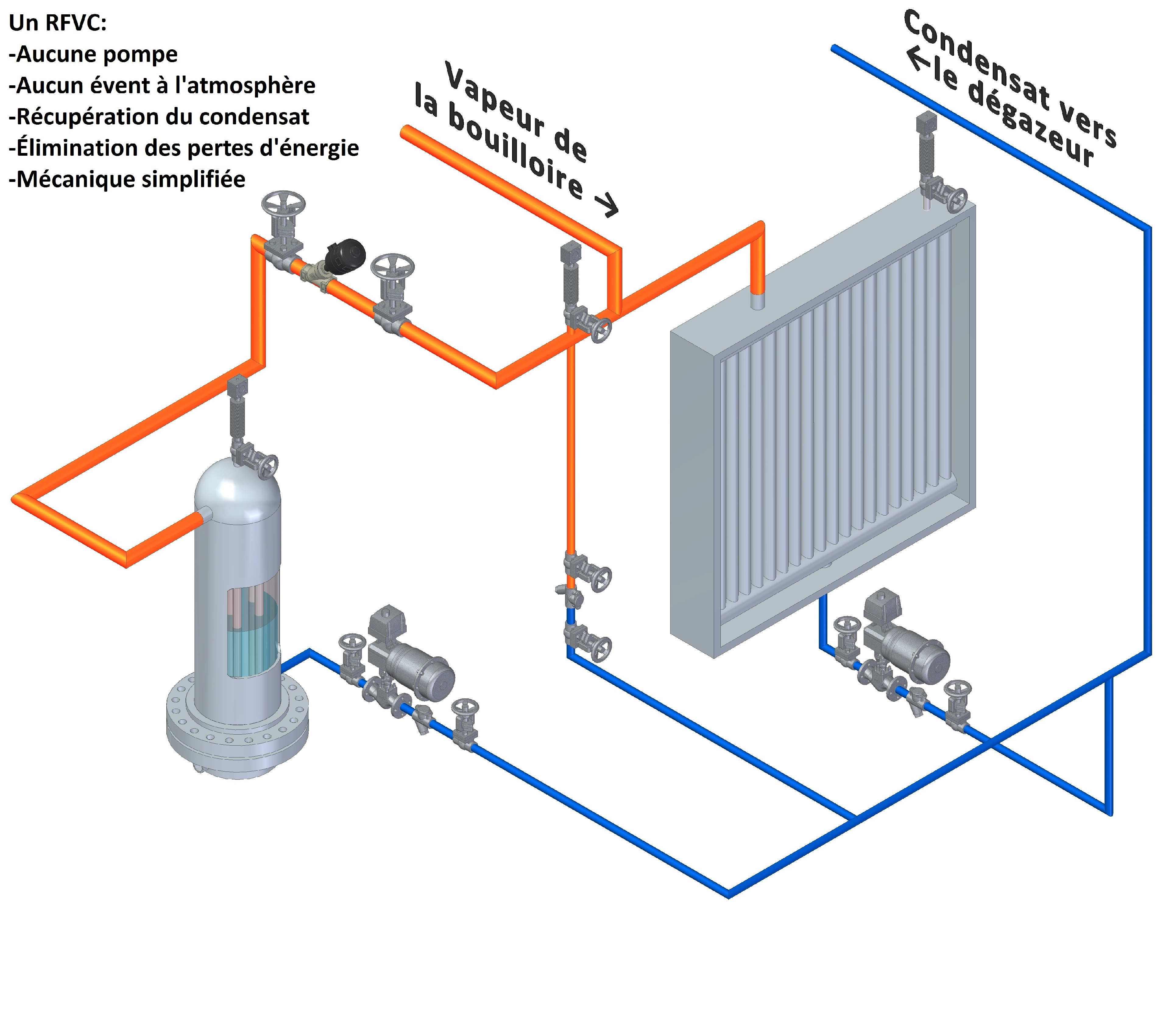 Lalonde Systhermique Steam Condensate Closed System